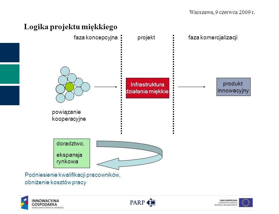 Warszawa, 9 czerwca 2009 r. Logika projektu miękkiego powiązanie kooperacyjne Infrastruktura działania miękkie produkt innowacyjny faza koncepcyjna pr