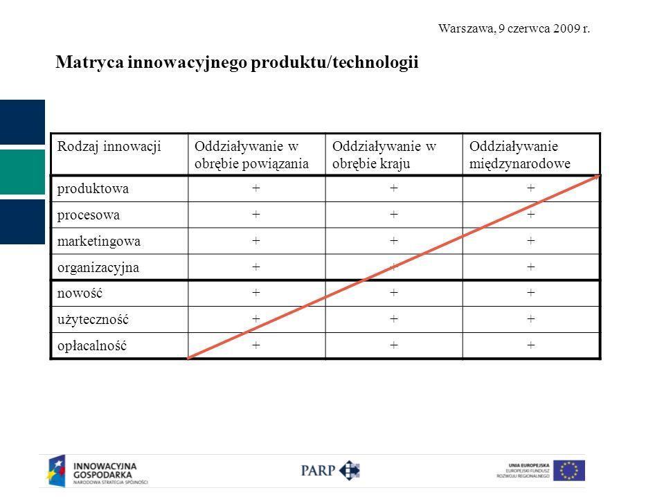 Warszawa, 9 czerwca 2009 r. Matryca innowacyjnego produktu/technologii Rodzaj innowacjiOddziaływanie w obrębie powiązania Oddziaływanie w obrębie kraj