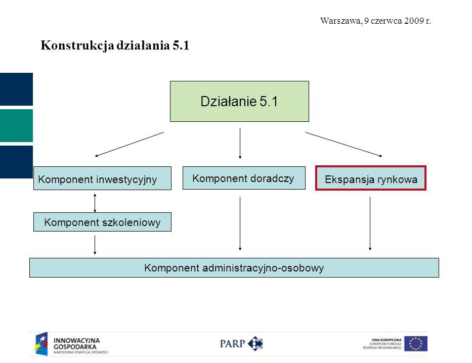 Warszawa, 9 czerwca 2009 r. Konstrukcja działania 5.1 Działanie 5.1 Komponent inwestycyjny Komponent szkoleniowy Ekspansja rynkowa Komponent doradczy