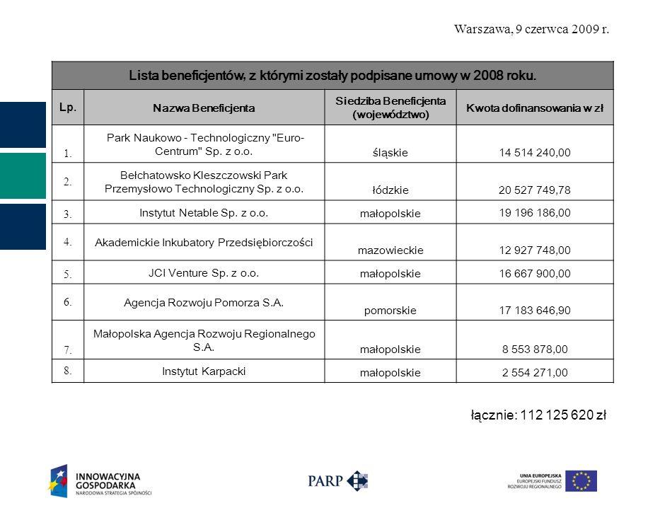 Warszawa, 9 czerwca 2009 r. Lista beneficjentów, z którymi zostały podpisane umowy w 2008 roku.