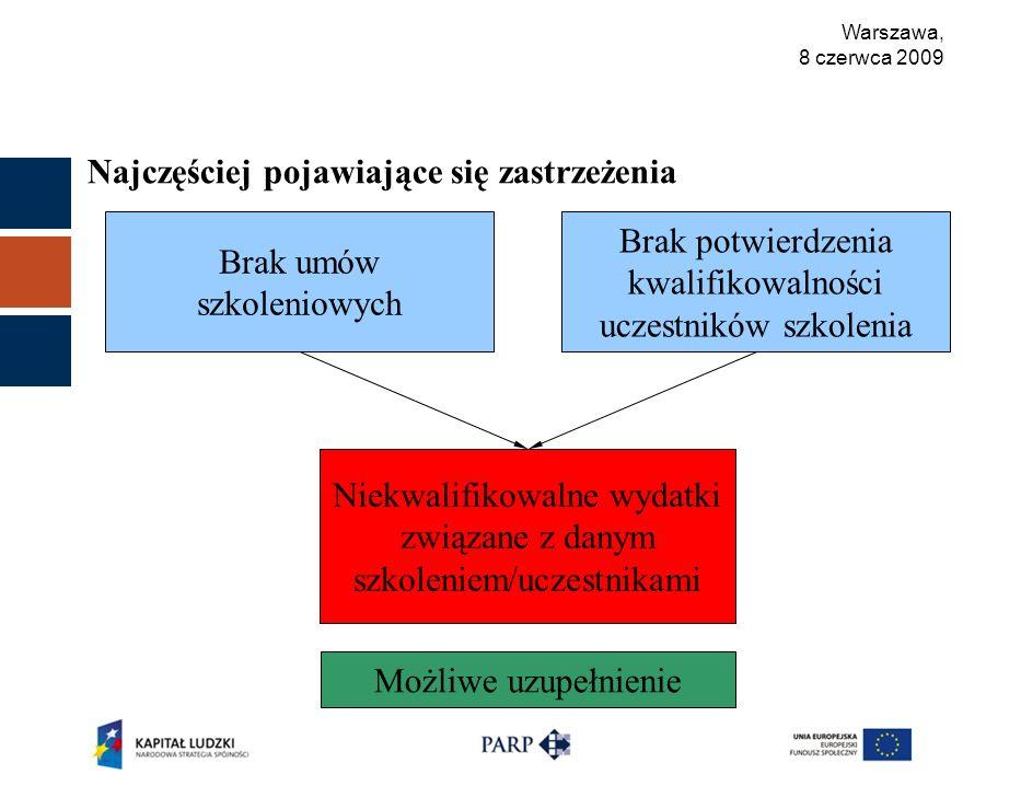 Warszawa, 8 czerwca 2009 Najczęściej pojawiające się zastrzeżenia Brak umów szkoleniowych Brak potwierdzenia kwalifikowalności uczestników szkolenia Niekwalifikowalne wydatki związane z danym szkoleniem/uczestnikami Możliwe uzupełnienie