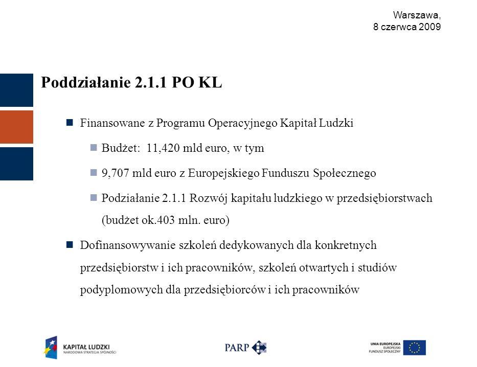 Warszawa, 8 czerwca 2009 Poddziałanie 2.1.1 PO KL Finansowane z Programu Operacyjnego Kapitał Ludzki Budżet: 11,420 mld euro, w tym 9,707 mld euro z Europejskiego Funduszu Społecznego Podziałanie 2.1.1 Rozwój kapitału ludzkiego w przedsiębiorstwach (budżet ok.403 mln.