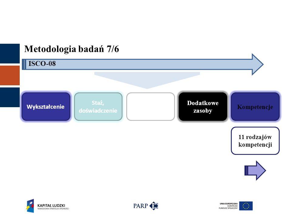 Metodologia badań 7/6 ISCO-08 Wykształcenie Staż, doświadczenie Certyfikaty, dyplomy Dodatkowe zasoby Kompetencje 11 rodzajów kompetencji
