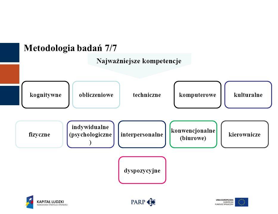 Metodologia badań 7/7 Najważniejsze kompetencje kognitywneobliczeniowetechnicznekomputerowekulturalne fizyczne indywidualne (psychologiczne ) interpersonalne konwencjonalne (biurowe) kierownicze dyspozycyjne