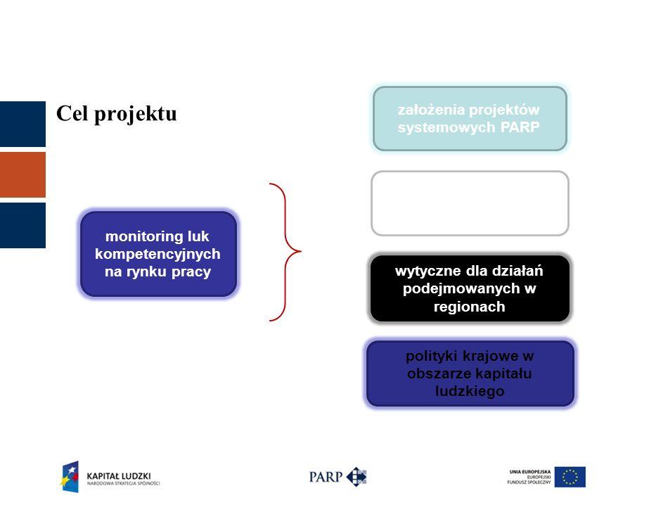 Cel projektu monitoring luk kompetencyjnych na rynku pracy założenia projektów systemowych PARP kryteria strategiczne do projektów konkursowych PARP wytyczne dla działań podejmowanych w regionach polityki krajowe w obszarze kapitału ludzkiego