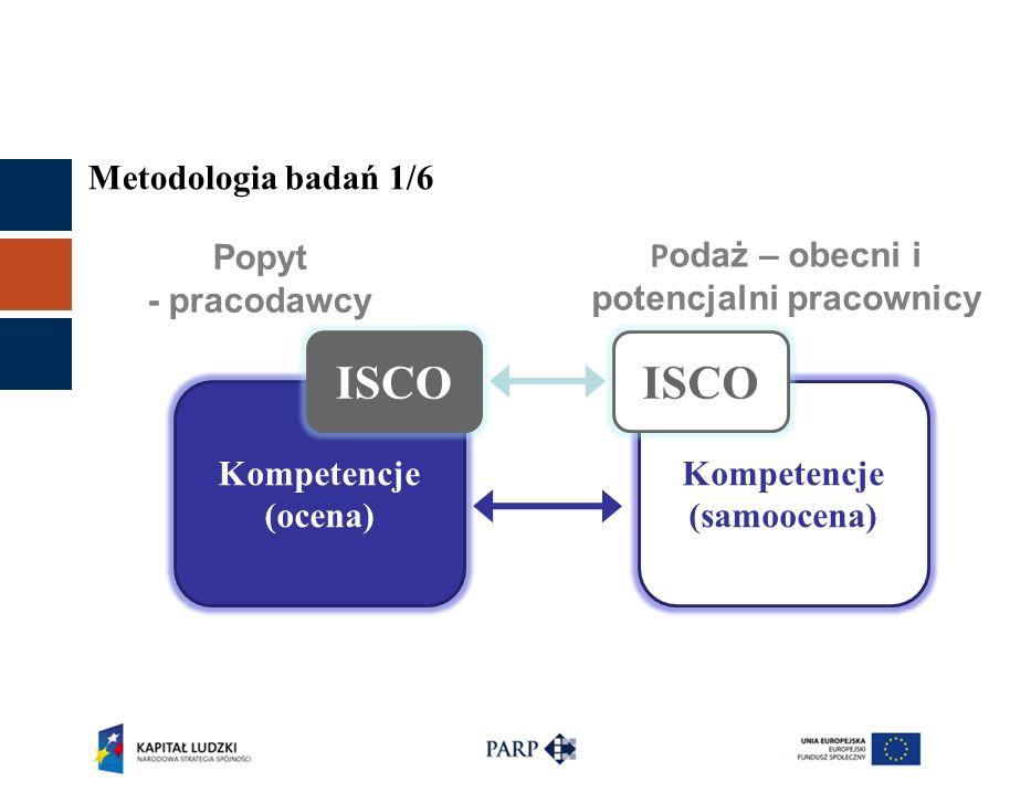 Metodologia badań 1/6 Kompetencje (ocena) Kompetencje (samoocena) ISCO Popyt - pracodawcy P odaż – obecni i potencjalni pracownicy
