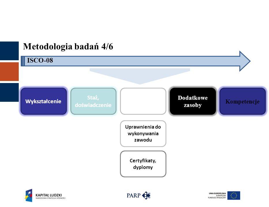 Metodologia badań 4/6 ISCO-08 Wykształcenie Staż, doświadczenie Certyfikaty, dyplomy Dodatkowe zasoby Kompetencje Uprawnienia do wykonywania zawodu Certyfikaty, dyplomy