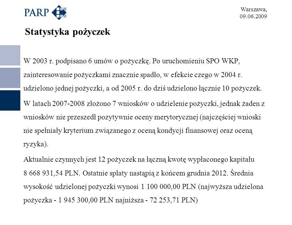 Warszawa, 09.06.2009 Statystyka pożyczek W 2003 r. podpisano 6 umów o pożyczkę. Po uruchomieniu SPO WKP, zainteresowanie pożyczkami znacznie spadło, w