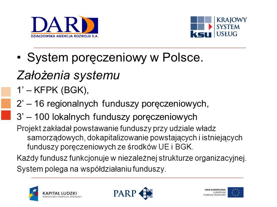 Logo ośrodka KSU System poręczeniowy w Polsce. Założenia systemu 1 – KFPK (BGK), 2 – 16 regionalnych funduszy poręczeniowych, 3 – 100 lokalnych fundus
