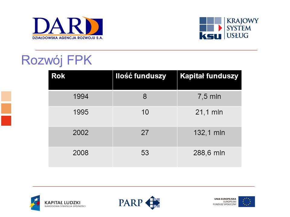 Logo ośrodka KSU Rozwój FPK RokIlość funduszyKapitał funduszy 199487,5 mln 19951021,1 mln 200227132,1 mln 200853288,6 mln