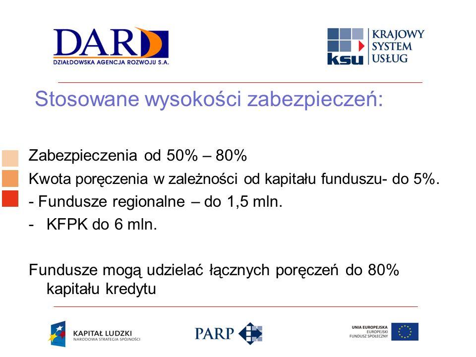 Logo ośrodka KSU Stosowane wysokości zabezpieczeń: Zabezpieczenia od 50% – 80% Kwota poręczenia w zależności od kapitału funduszu- do 5%. - Fundusze r
