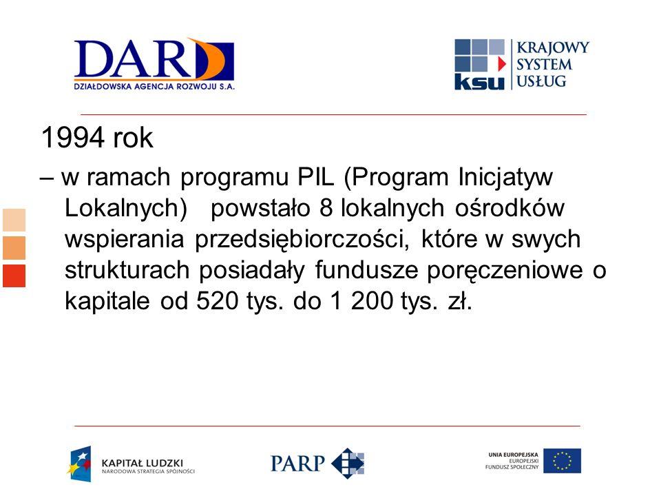 Logo ośrodka KSU 1994 rok – w ramach programu PIL (Program Inicjatyw Lokalnych) powstało 8 lokalnych ośrodków wspierania przedsiębiorczości, które w s