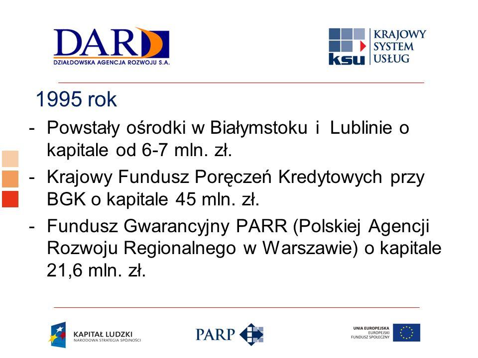 Logo ośrodka KSU 1995 rok -Powstały ośrodki w Białymstoku i Lublinie o kapitale od 6-7 mln. zł. -Krajowy Fundusz Poręczeń Kredytowych przy BGK o kapit