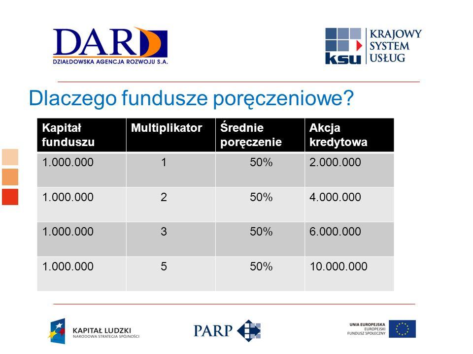 Logo ośrodka KSU Dlaczego fundusze poręczeniowe? Kapitał funduszu MultiplikatorŚrednie poręczenie Akcja kredytowa 1.000.000 1 50%2.000.000 1.000.000 2