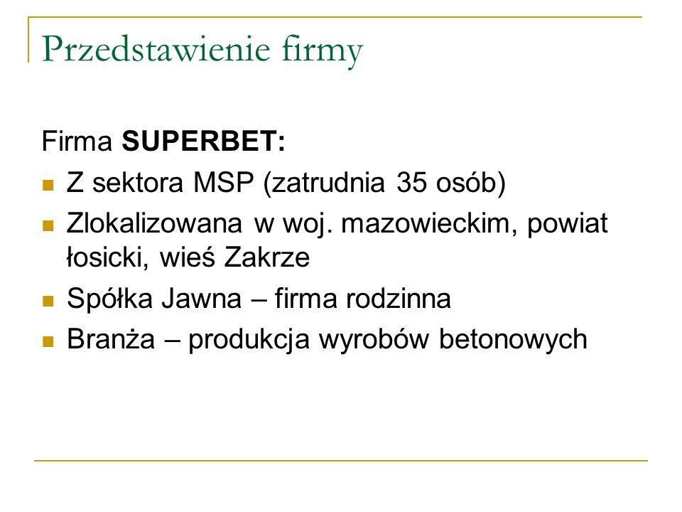 Przedstawienie firmy Firma SUPERBET: Z sektora MSP (zatrudnia 35 osób) Zlokalizowana w woj. mazowieckim, powiat łosicki, wieś Zakrze Spółka Jawna – fi