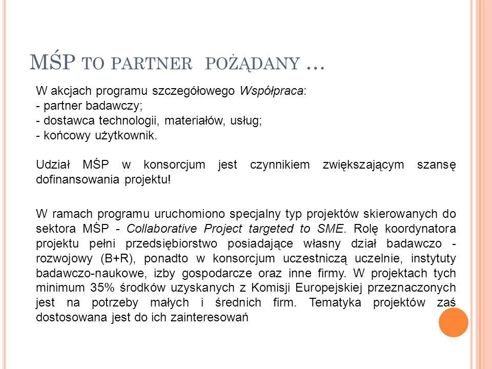 MŚP TO PARTNER POŻĄDANY … W akcjach programu szczegółowego Współpraca: - partner badawczy; - dostawca technologii, materiałów, usług; - końcowy użytkownik.