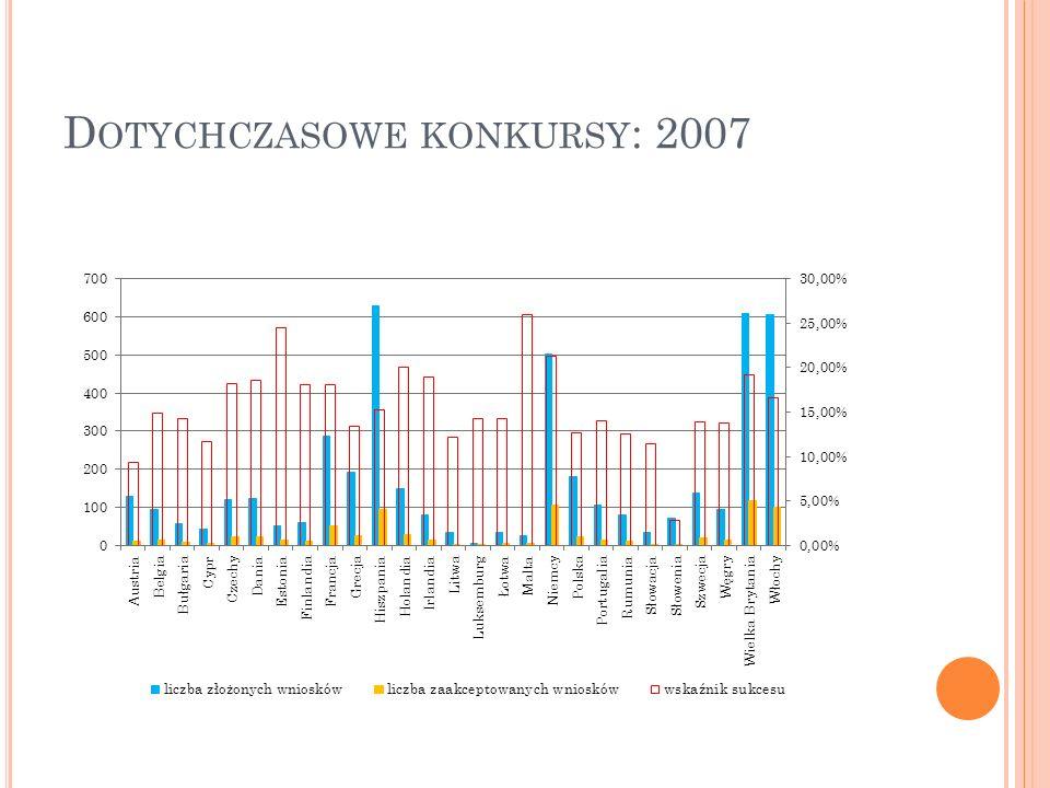D OTYCHCZASOWE KONKURSY : 2007