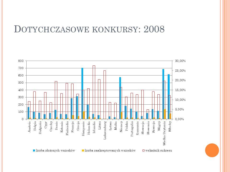 D OTYCHCZASOWE KONKURSY : 2008