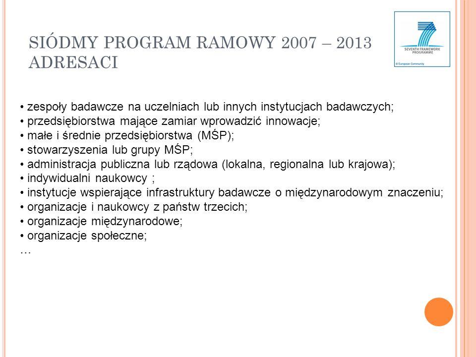 SIÓDMY PROGRAM RAMOWY 2007 – 2013 ADRESACI zespoły badawcze na uczelniach lub innych instytucjach badawczych; przedsiębiorstwa mające zamiar wprowadzić innowacje; małe i średnie przedsiębiorstwa (MŚP); stowarzyszenia lub grupy MŚP; administracja publiczna lub rządowa (lokalna, regionalna lub krajowa); indywidualni naukowcy ; instytucje wspierające infrastruktury badawcze o międzynarodowym znaczeniu; organizacje i naukowcy z państw trzecich; organizacje międzynarodowe; organizacje społeczne; …