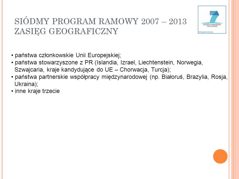 SIÓDMY PROGRAM RAMOWY 2007 – 2013 ZASIĘG GEOGRAFICZNY państwa członkowskie Unii Europejskiej; państwa stowarzyszone z PR (Islandia, Izrael, Liechtenstein, Norwegia, Szwajcaria, kraje kandydujące do UE – Chorwacja, Turcja); państwa partnerskie współpracy międzynarodowej (np.