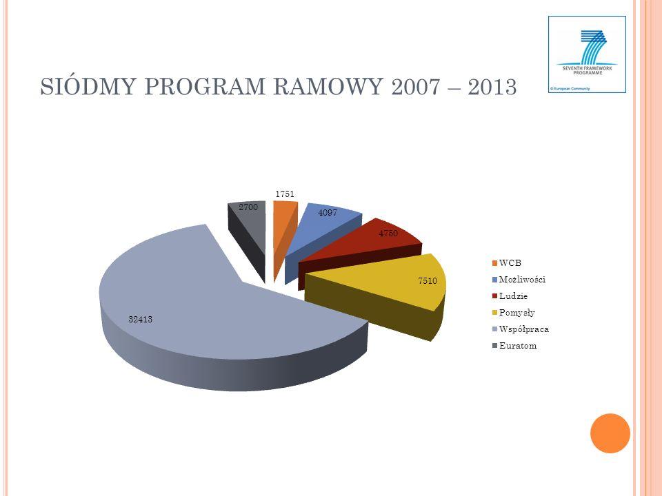 SIÓDMY PROGRAM RAMOWY 2007 – 2013