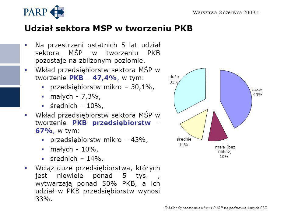 Warszawa, 8 czerwca 2009 r. Udział sektora MSP w tworzeniu PKB Na przestrzeni ostatnich 5 lat udział sektora MŚP w tworzeniu PKB pozostaje na zbliżony