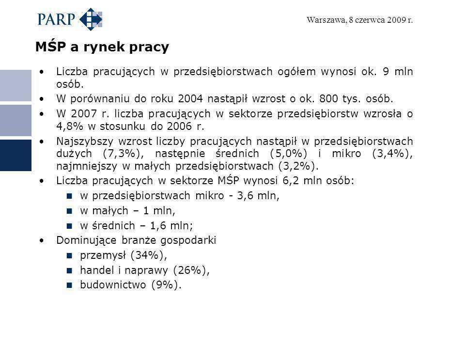 Warszawa, 8 czerwca 2009 r. MŚP a rynek pracy Liczba pracujących w przedsiębiorstwach ogółem wynosi ok. 9 mln osób. W porównaniu do roku 2004 nastąpił