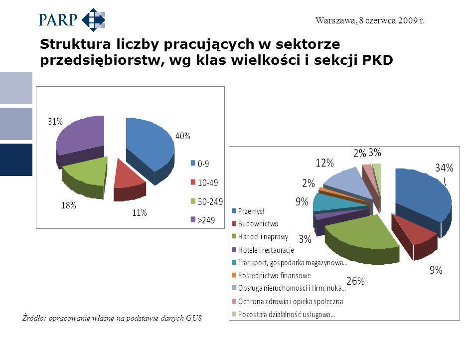Warszawa, 8 czerwca 2009 r. Struktura liczby pracujących w sektorze przedsiębiorstw, wg klas wielkości i sekcji PKD Źródło: opracowanie własne na pods