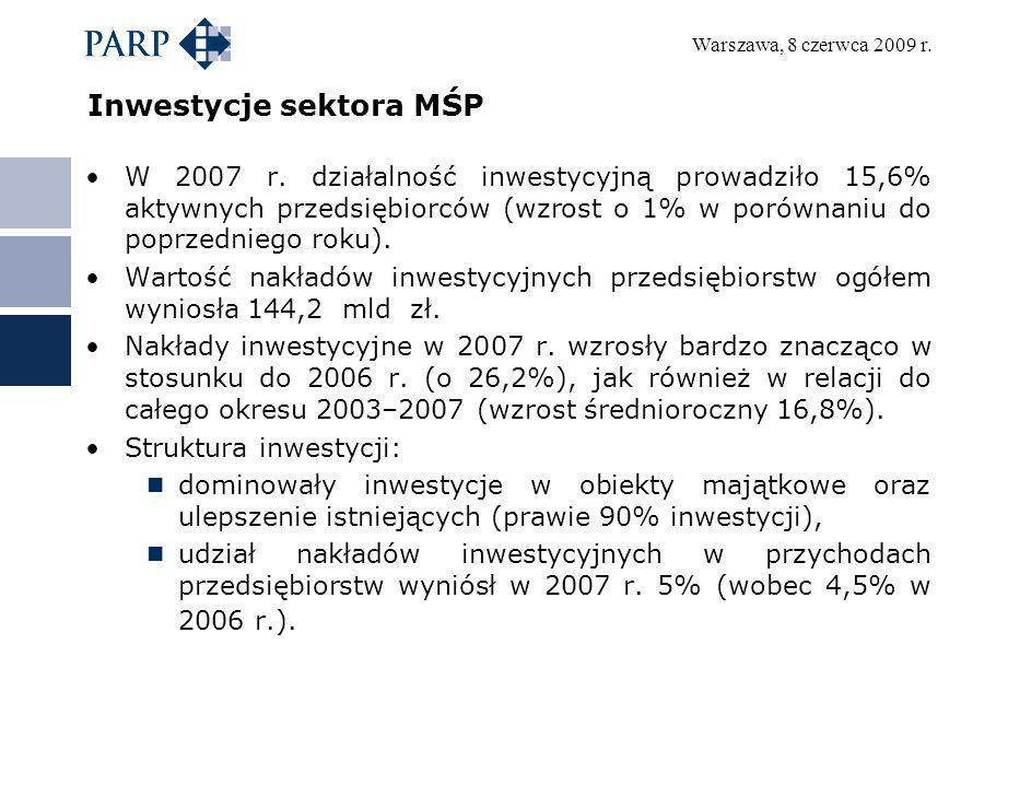 Warszawa, 8 czerwca 2009 r. Inwestycje sektora MŚP W 2007 r. działalność inwestycyjną prowadziło 15,6% aktywnych przedsiębiorców (wzrost o 1% w porówn