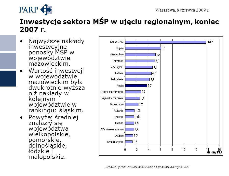 Warszawa, 8 czerwca 2009 r. Inwestycje sektora MŚP w ujęciu regionalnym, koniec 2007 r. Najwyższe nakłady inwestycyjne ponosiły MŚP w województwie maz