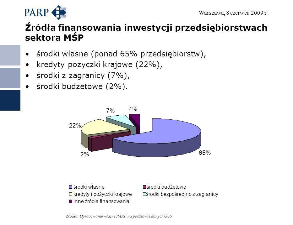 Warszawa, 8 czerwca 2009 r. Źródła finansowania inwestycji przedsiębiorstwach sektora MŚP środki własne (ponad 65% przedsiębiorstw), kredyty pożyczki