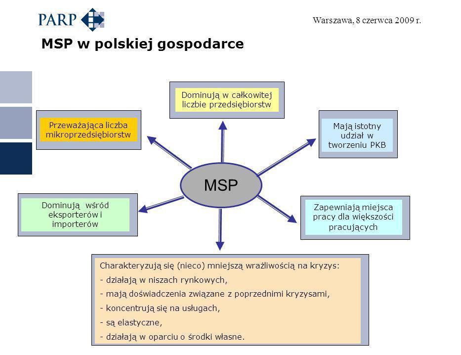 Warszawa, 8 czerwca 2009 r. MSP w polskiej gospodarce MSP Dominują w całkowitej liczbie przedsiębiorstw Mają istotny udział w tworzeniu PKB Przeważają
