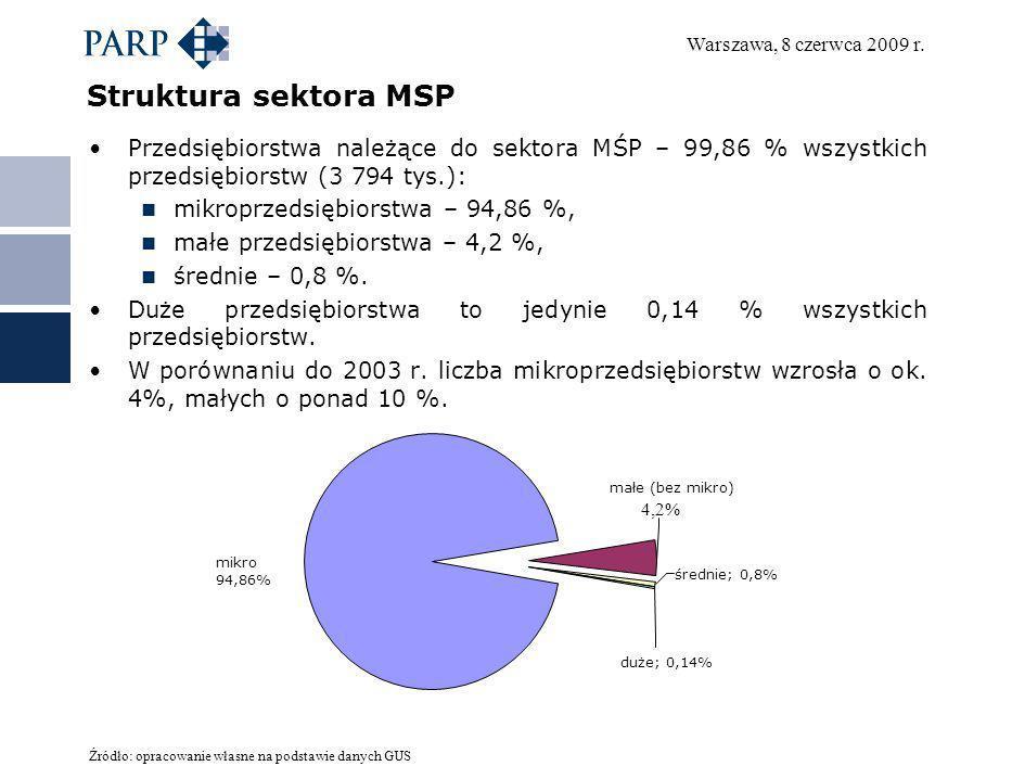 Warszawa, 8 czerwca 2009 r. Struktura sektora MSP Przedsiębiorstwa należące do sektora MŚP – 99,86 % wszystkich przedsiębiorstw (3 794 tys.): mikroprz