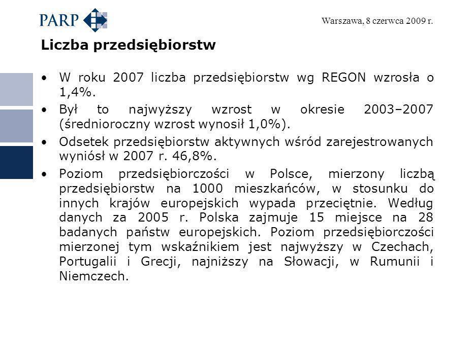 Warszawa, 8 czerwca 2009 r. Liczba przedsiębiorstw W roku 2007 liczba przedsiębiorstw wg REGON wzrosła o 1,4%. Był to najwyższy wzrost w okresie 2003–