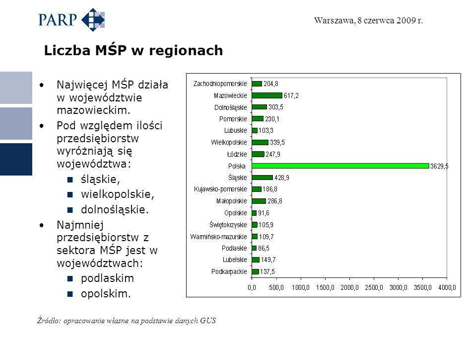 Warszawa, 8 czerwca 2009 r. Liczba MŚP w regionach Najwięcej MŚP działa w województwie mazowieckim. Pod względem ilości przedsiębiorstw wyróżniają się