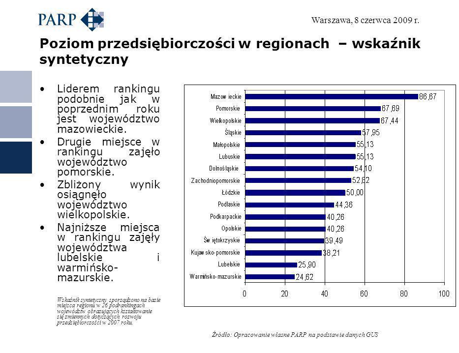 Warszawa, 8 czerwca 2009 r. Poziom przedsiębiorczości w regionach – wskaźnik syntetyczny Liderem rankingu podobnie jak w poprzednim roku jest wojewódz