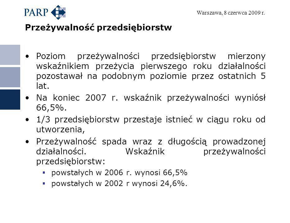 Warszawa, 8 czerwca 2009 r. Przeżywalność przedsiębiorstw Poziom przeżywalności przedsiębiorstw mierzony wskaźnikiem przeżycia pierwszego roku działal