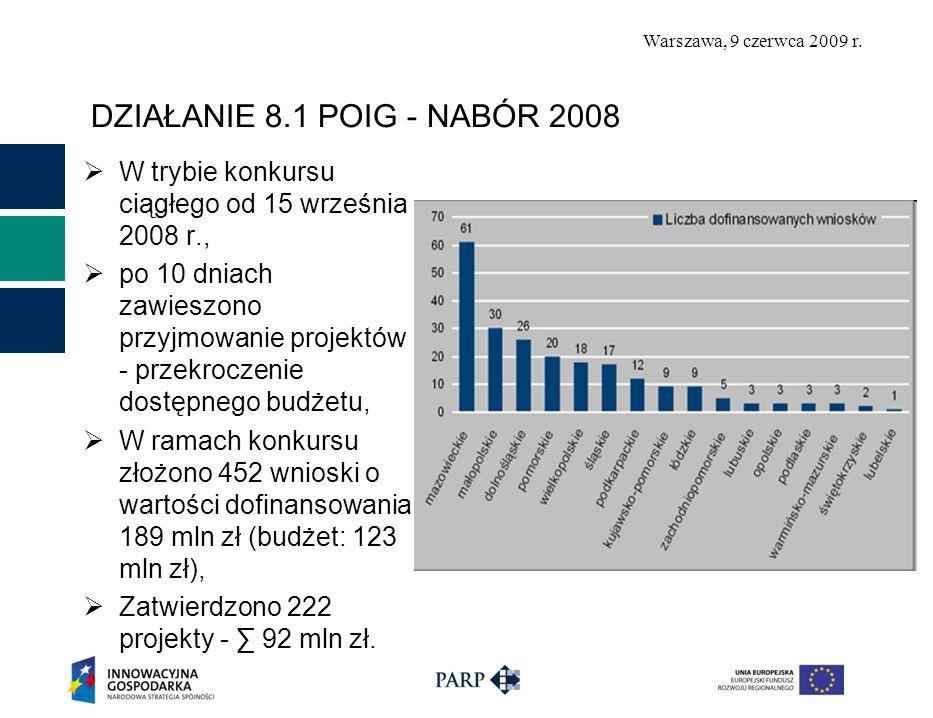 Warszawa, 9 czerwca 2009 r. DZIAŁANIE 8.1 POIG - NABÓR 2008 W trybie konkursu ciągłego od 15 września 2008 r., po 10 dniach zawieszono przyjmowanie pr