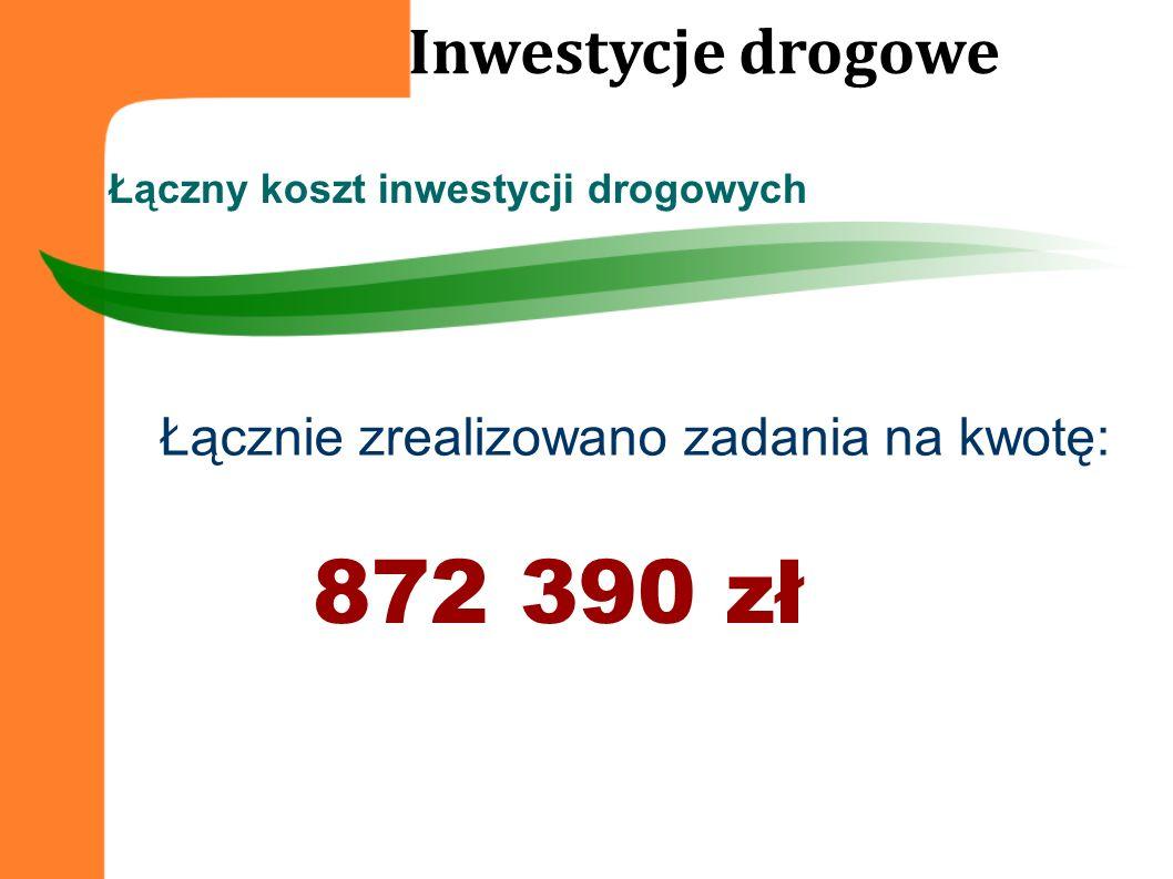 872 390 zł Łącznie zrealizowano zadania na kwotę: Łączny koszt inwestycji drogowych Inwestycje drogowe
