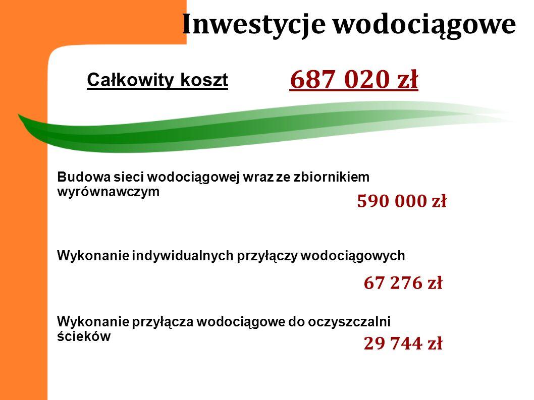 Inwestycje wodociągowe Budowa sieci wodociągowej wraz ze zbiornikiem wyrównawczym 590 000 zł 67 276 zł Wykonanie indywidualnych przyłączy wodociągowyc
