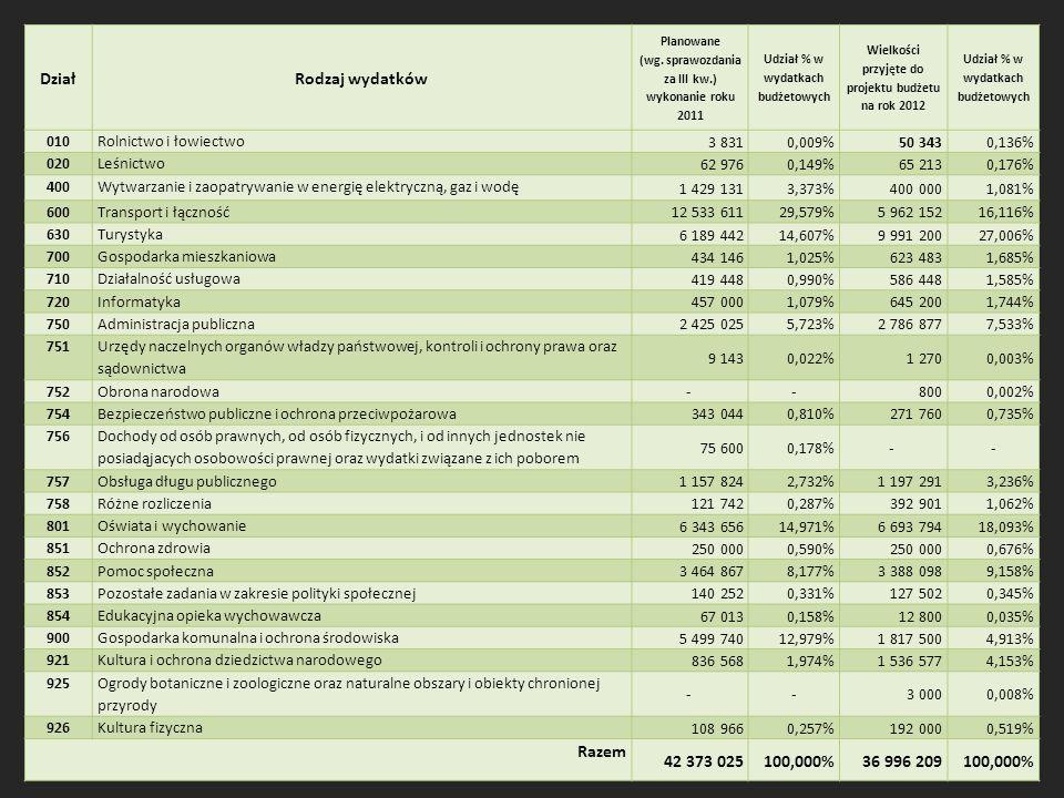 DziałRodzaj wydatków Planowane (wg.