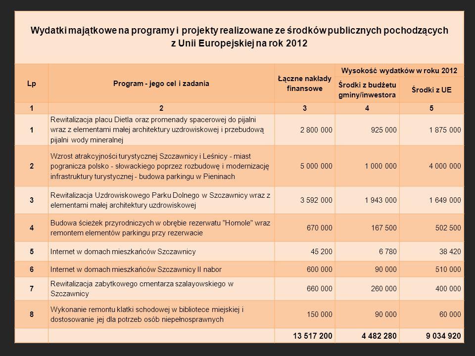 Wydatki majątkowe na programy i projekty realizowane ze środków publicznych pochodzących z Unii Europejskiej na rok 2012 LpProgram - jego cel i zadania Łączne nakłady finansowe Wysokość wydatków w roku 2012 Środki z budżetu gminy/inwestora Środki z UE 12345 1 Rewitalizacja placu Dietla oraz promenady spacerowej do pijalni wraz z elementami małej architektury uzdrowiskowej i przebudową pijalni wody mineralnej 2 800 000925 0001 875 000 2 Wzrost atrakcyjności turystycznej Szczawnicy i Leśnicy - miast pogranicza polsko - słowackiego poprzez rozbudowę i modernizację infrastruktury turystycznej - budowa parkingu w Pieninach 5 000 0001 000 0004 000 000 3 Rewitalizacja Uzdrowiskowego Parku Dolnego w Szczawnicy wraz z elementami małej architektury uzdrowiskowej 3 592 0001 943 0001 649 000 4 Budowa ścieżek przyrodniczych w obrębie rezerwatu Homole wraz remontem elementów parkingu przy rezerwacie 670 000167 500502 500 5Internet w domach mieszkańców Szczawnicy45 2006 78038 420 6Internet w domach mieszkańców Szczawnicy II nabor600 00090 000510 000 7 Rewitalizacja zabytkowego cmentarza szalayowskiego w Szczawnicy 660 000260 000400 000 8 Wykonanie remontu klatki schodowej w bibliotece miejskiej i dostosowanie jej dla potrzeb osób niepełnosprawnych 150 00090 00060 000 13 517 2004 482 2809 034 920