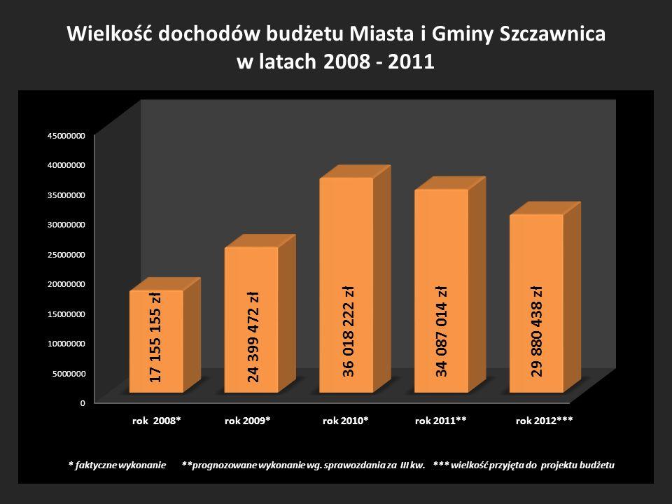Wielkość dochodów budżetu Miasta i Gminy Szczawnica w latach 2008 - 2011