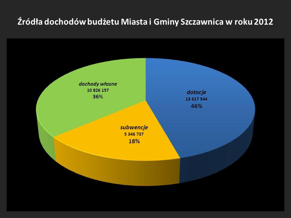 Źródła dochodów budżetu Miasta i Gminy Szczawnica w roku 2012