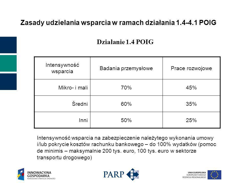 Zasady udzielania wsparcia w ramach działania 1.4-4.1 POIG Intensywność wsparcia Badania przemysłowePrace rozwojowe Mikro- i mali70%45% Średni60%35% Inni50%25% Działanie 1.4 POIG Intensywność wsparcia na zabezpieczenie należytego wykonania umowy i/lub pokrycie kosztów rachunku bankowego – do 100% wydatków (pomoc de minimis – maksymalnie 200 tys.