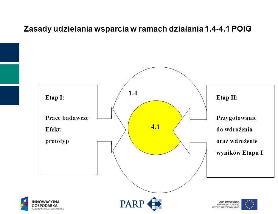 Zasady udzielania wsparcia w ramach działania 1.4-4.1 POIG Wydatki kwalifikowane - etap I (1): wynagrodzenia wraz z pochodnymi od wynagrodzeń osób zaangażowanych bezpośrednio w realizację projektu badawczego oraz osób zarządzających projektem, pokrycie kosztów zakupu lub używania sprzętu i aparatury w zakresie i przez okres ich używania na potrzeby projektu objętego wsparciem, pokrycie kosztów amortyzacji budynków w zakresie i przez okres w jakim są wykorzystywane na potrzeby projektu objętego wsparciem nabycie wartości niematerialnych i prawnych w formie patentów, licencji, know-how, nieopatentowanej wiedzy technicznej,
