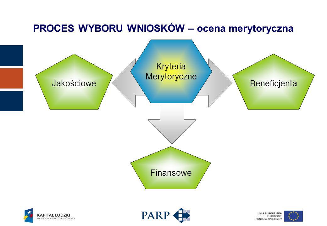 PROCES WYBORU WNIOSKÓW – ocena merytoryczna Kryteria Merytoryczne Jakościowe Finansowe Beneficjenta
