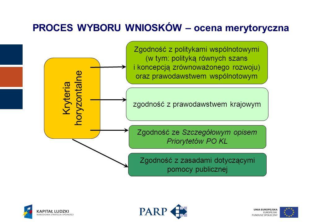 Kryteria horyzontalne Zgodność z politykami wspólnotowymi (w tym: polityką równych szans i koncepcją zrównoważonego rozwoju) oraz prawodawstwem wspólnotowym zgodność z prawodawstwem krajowym Zgodność ze Szczegółowym opisem Priorytetów PO KL Zgodność z zasadami dotyczącymi pomocy publicznej