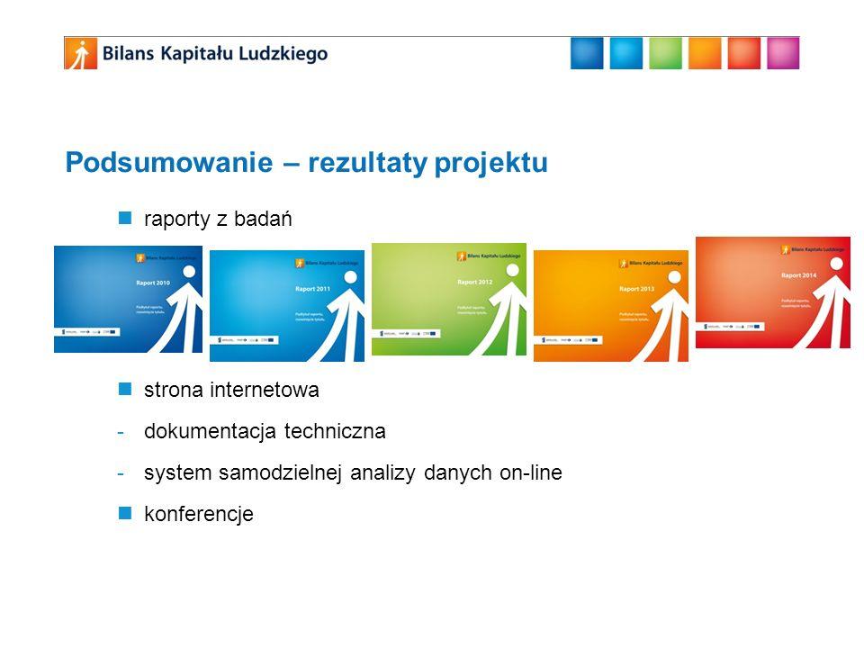 Podsumowanie – rezultaty projektu raporty z badań strona internetowa -dokumentacja techniczna -system samodzielnej analizy danych on-line konferencje