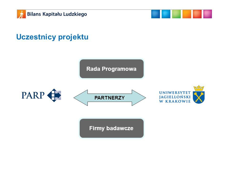 Badanie studentów Technika badawcza Ankieta audytoryjna realizowana w uczelniach Narzędzie badawcze Kwestionariusz ankiety audytoryjnej około 130 pytań, szacowany czas 45 minut Próba Studenci ostatnich lat studiów (II i III roku studiów licencjackich – I stopnia, IV i V studiów jednolitych 5-letnich oraz I i II studiów uzupełniających – II stopnia) Wybranych zostanie 1600 kierunków w całej Polsce (kierunek rozumiany jest jako jednostka organizacyjna studiów na poszczególnych uczelniach).